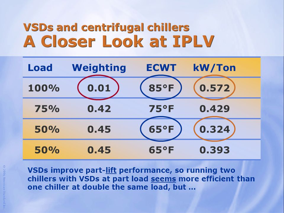 VSDs and centrifugal chillers A Closer Look at IPLV