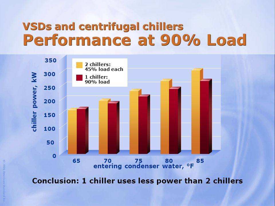 VSDs and centrifugal chillers Performance at 90% Load