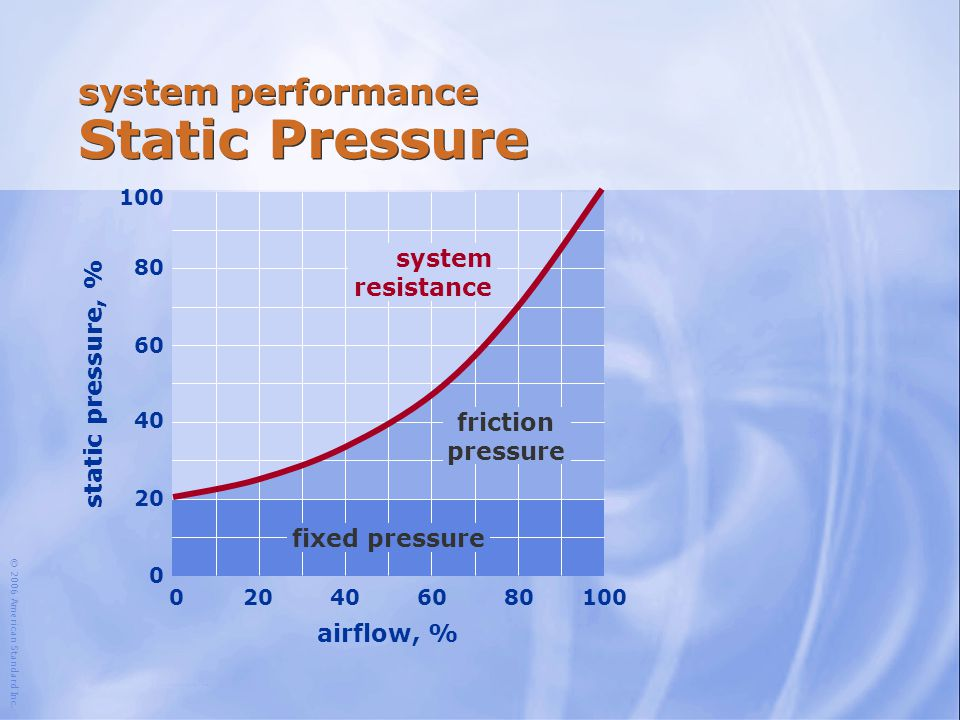 system performance Static Pressure