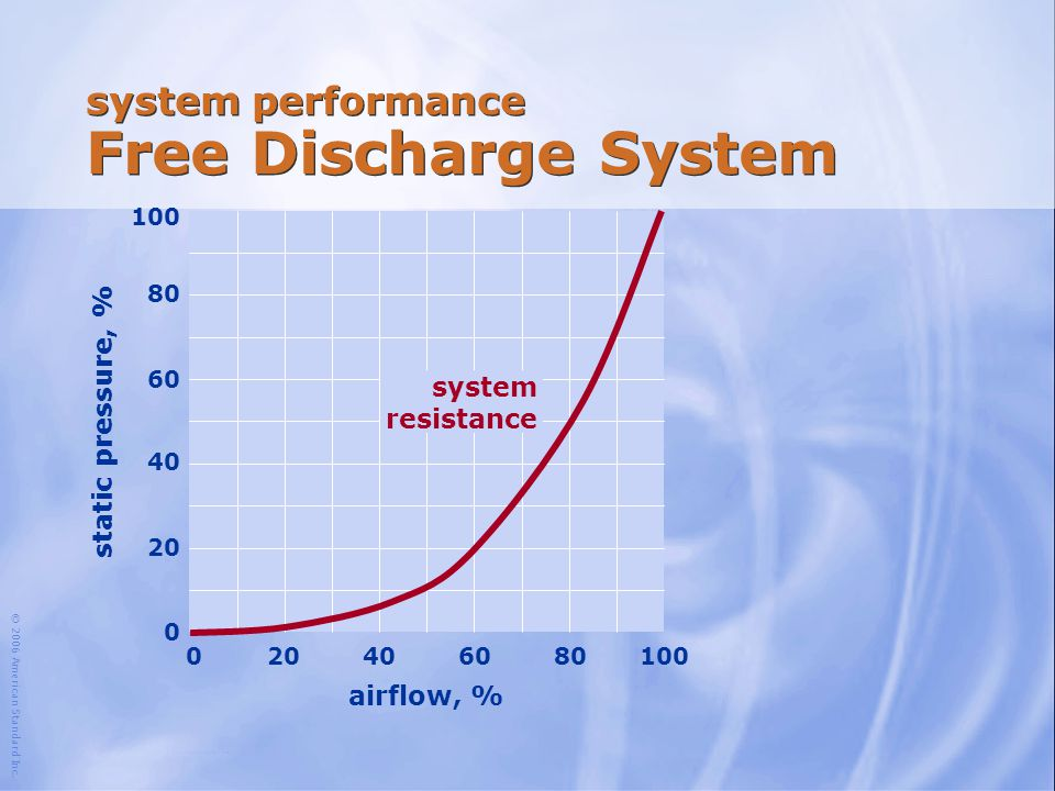 system performance Free Discharge System