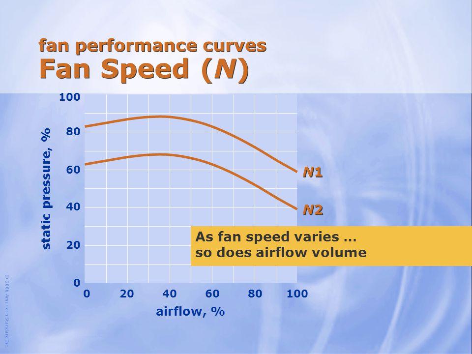 fan performance curves Fan Speed (N)