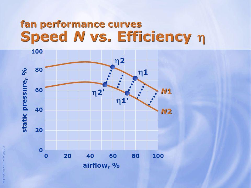 fan performance curves Speed N vs. Efficiency h