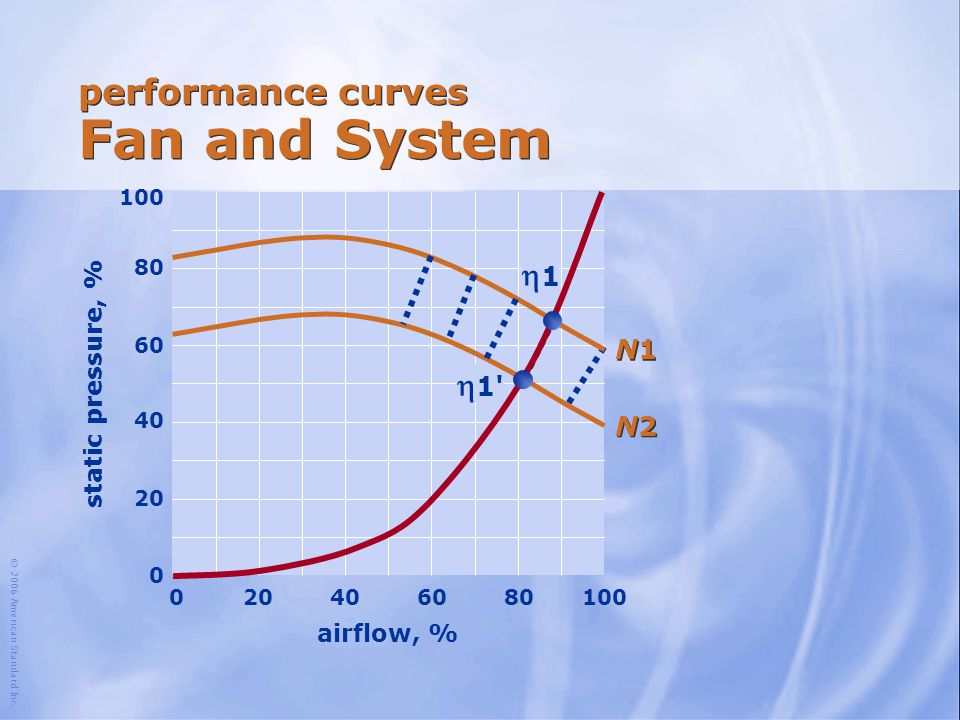 performance curves Fan and System