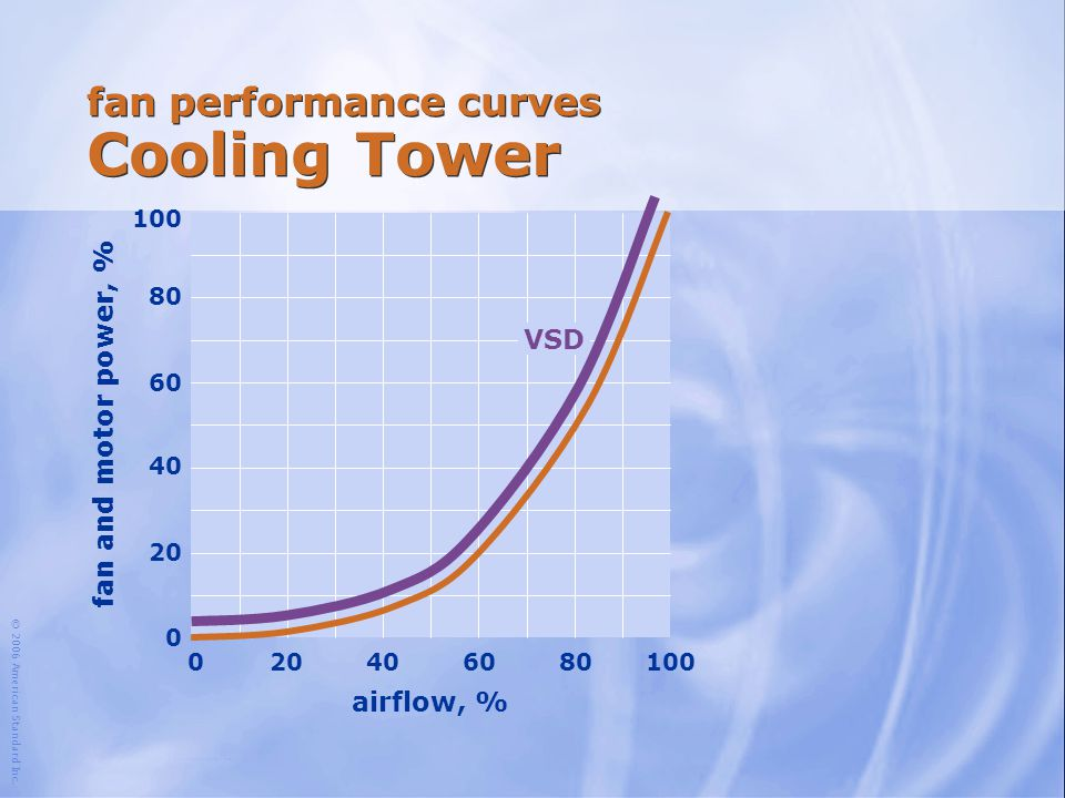 fan performance curves Cooling Tower