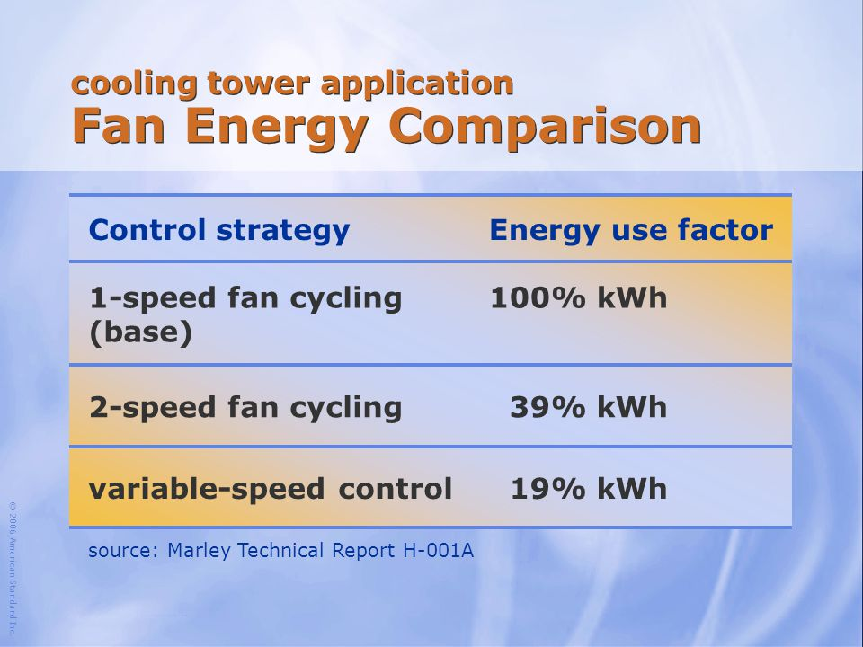 cooling tower application Fan Energy Comparison