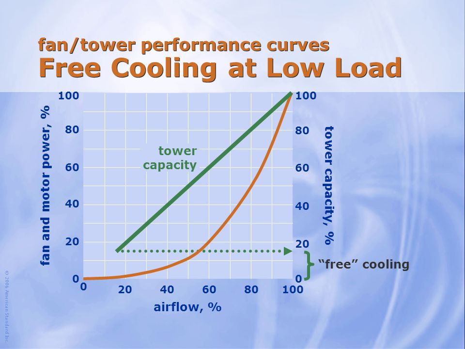 fan/tower performance curves Free Cooling at Low Load