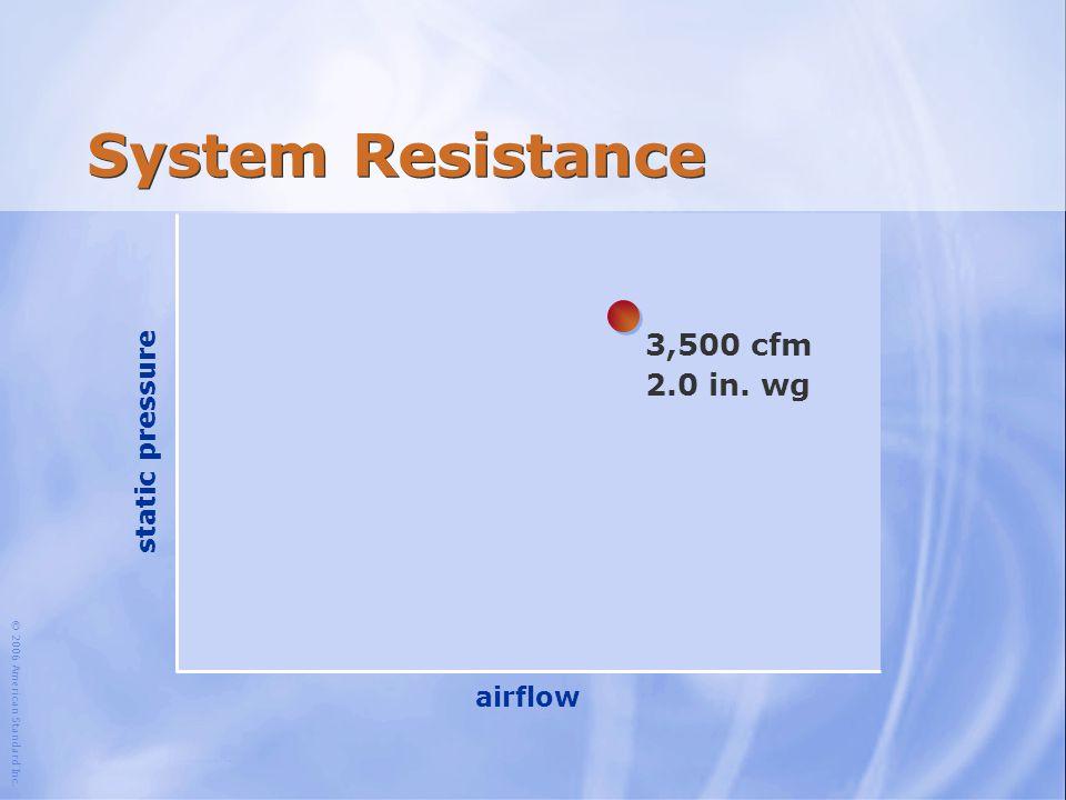 System Resistance 3,500 cfm 2.0 in. wg static pressure airflow