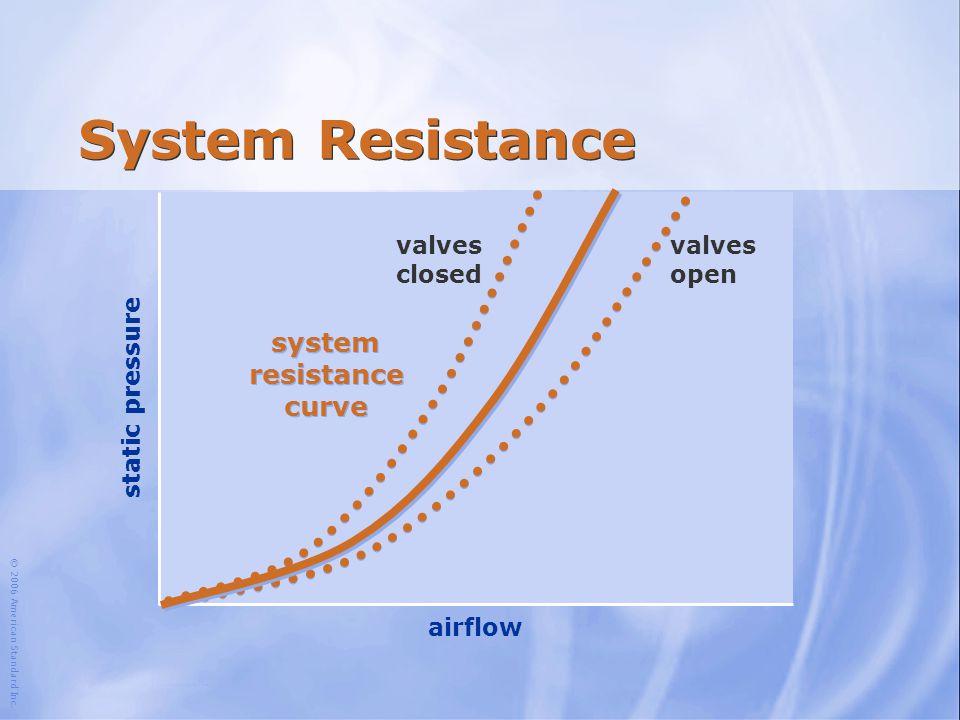 system resistance curve