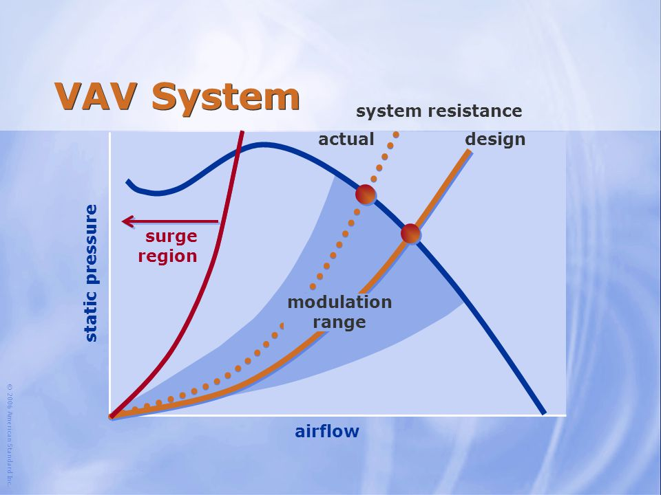 VAV System system resistance actual design surge region