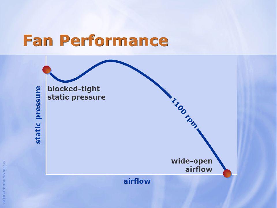 Fan Performance 1,100 rpm blocked-tight static pressure