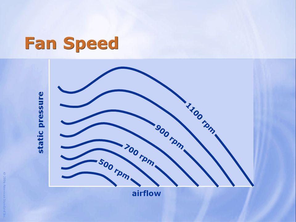 Fan Speed static pressure 1100 rpm 900 rpm 700 rpm 500 rpm airflow