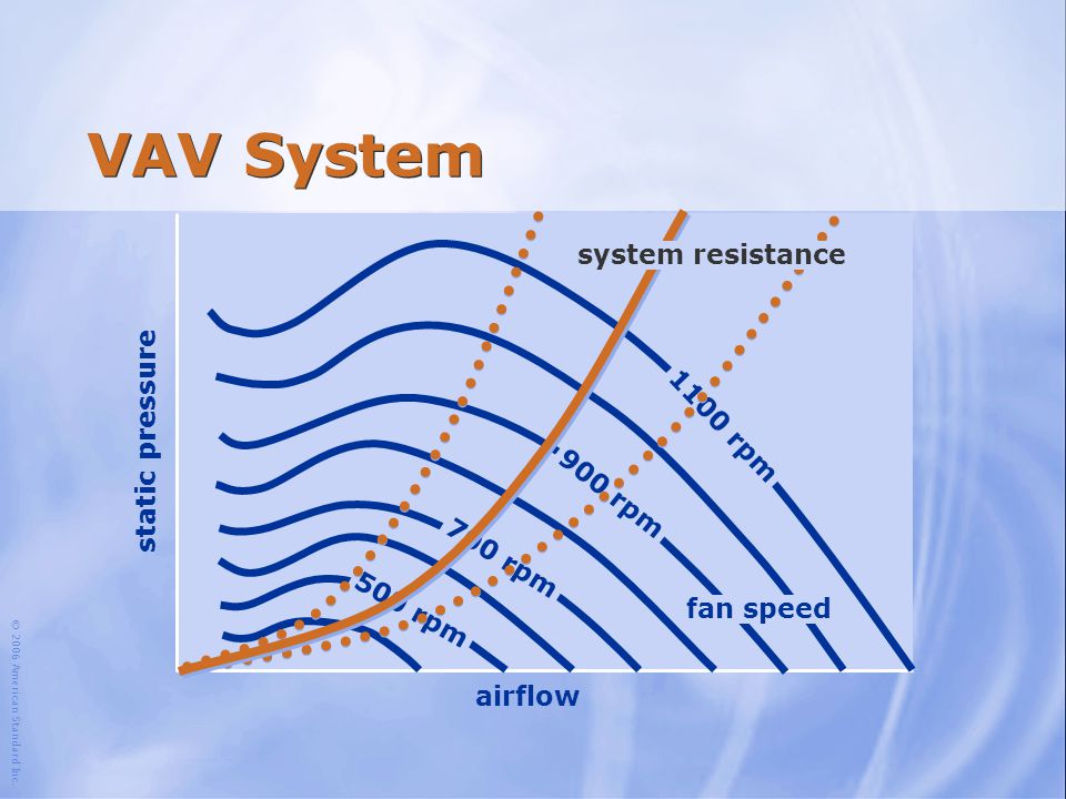 VAV System system resistance static pressure 1100 rpm 900 rpm 700 rpm