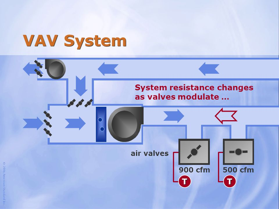 VAV System System resistance changes as valves modulate … T T