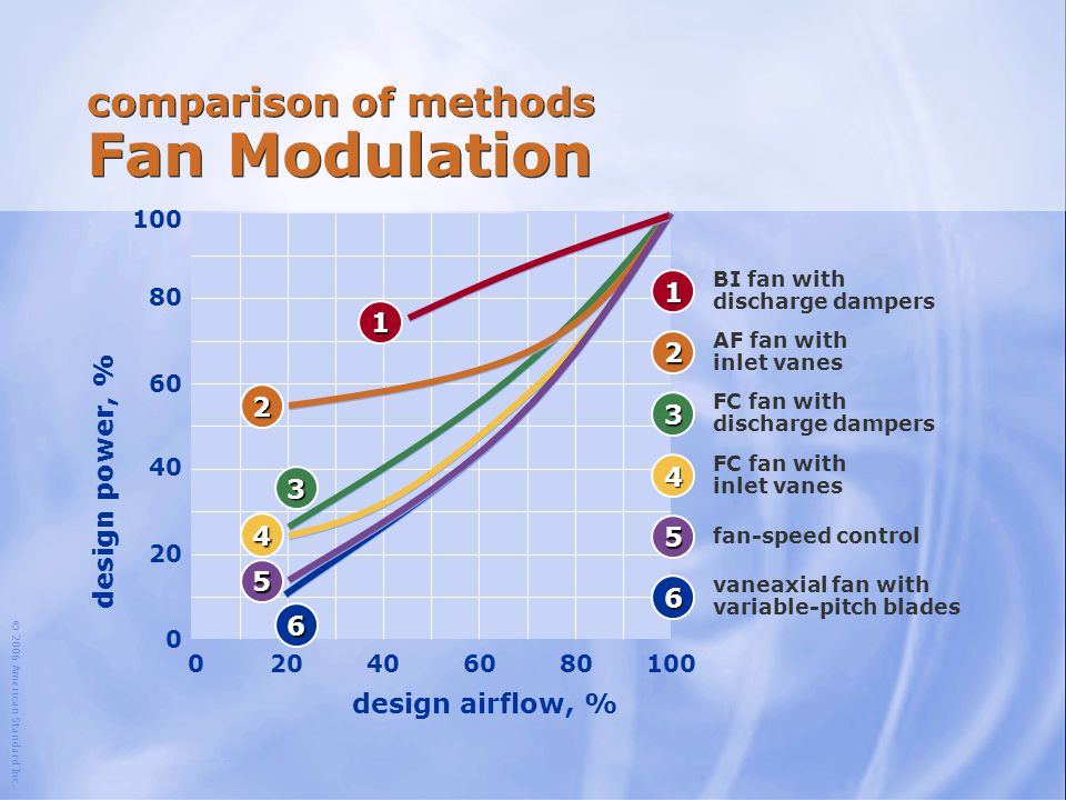 comparison of methods Fan Modulation