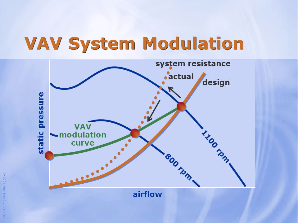 VAV System Modulation system resistance actual design static pressure