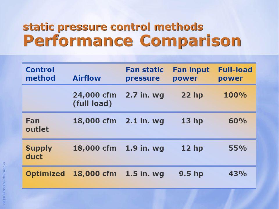 static pressure control methods Performance Comparison