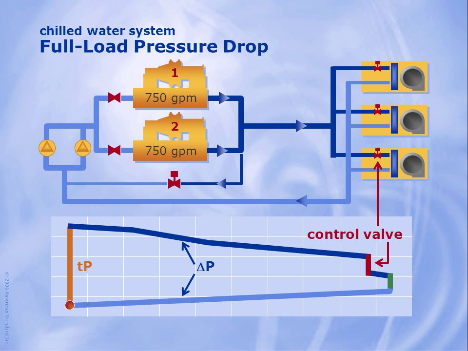 chilled water system Full-Load Pressure Drop
