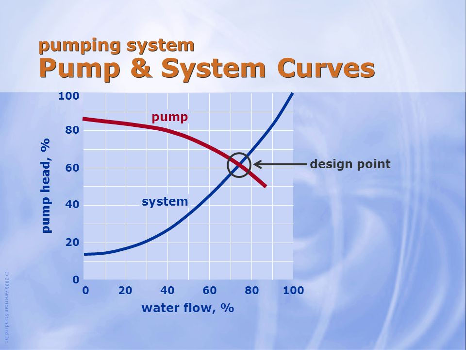 pumping system Pump & System Curves