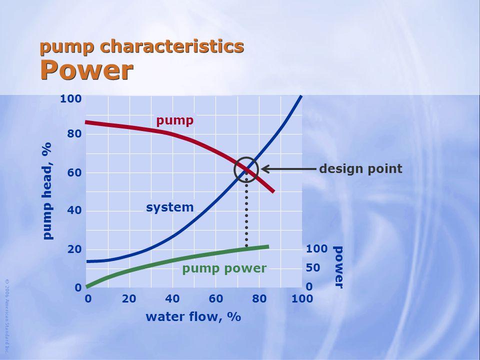 pump characteristics Power