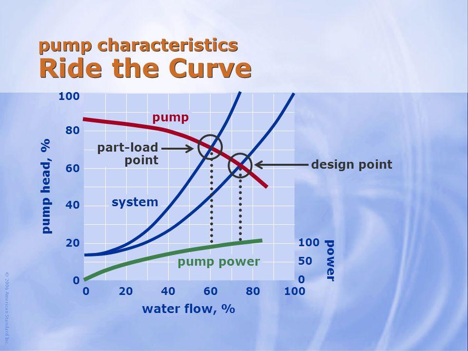 pump characteristics Ride the Curve