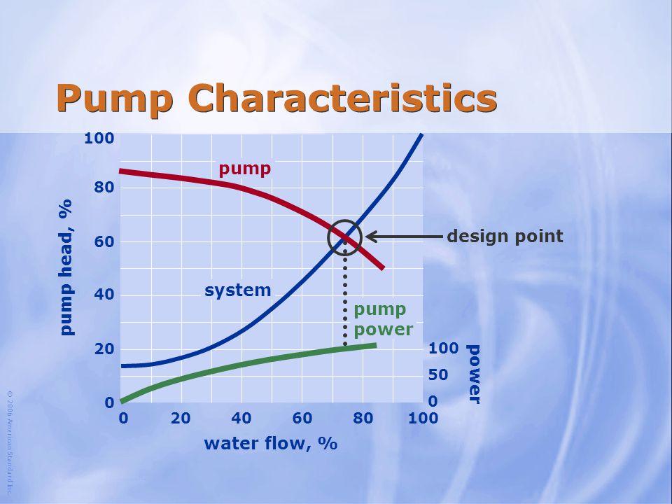Pump Characteristics pump pump head, % design point system pump power