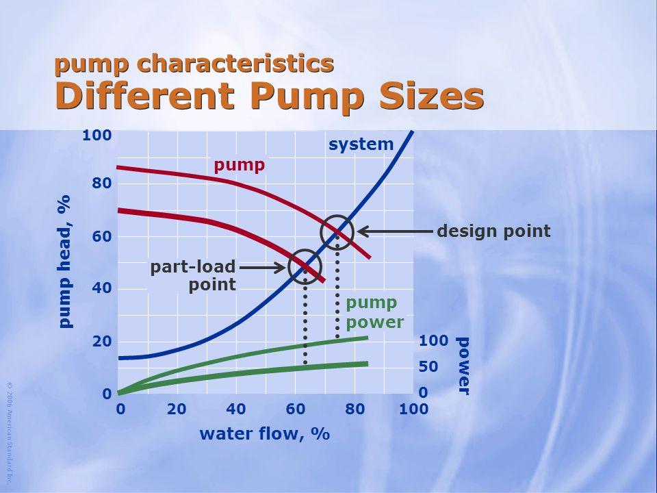 pump characteristics Different Pump Sizes