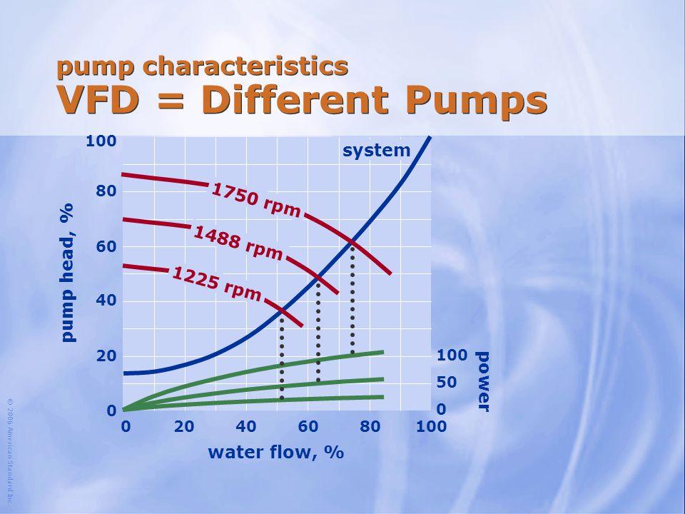 pump characteristics VFD = Different Pumps