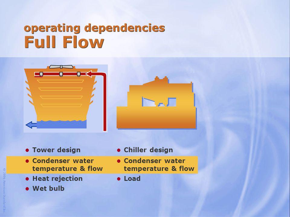 operating dependencies Full Flow