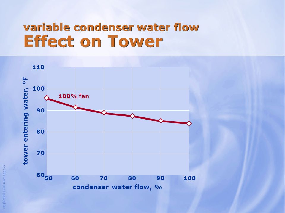 variable condenser water flow Effect on Tower