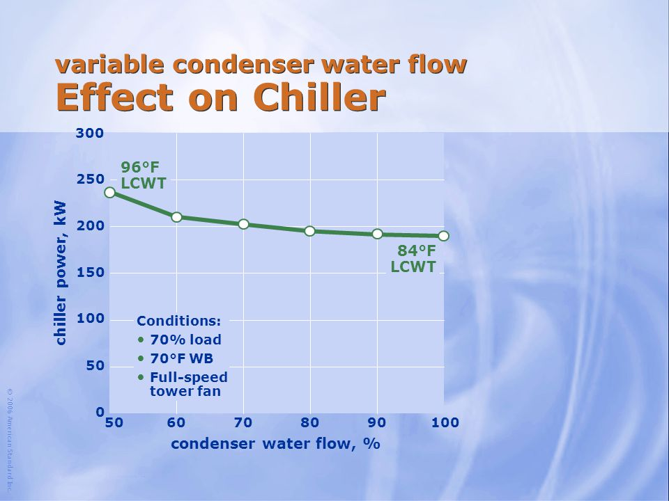 variable condenser water flow Effect on Chiller
