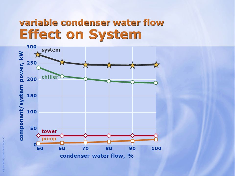 variable condenser water flow Effect on System