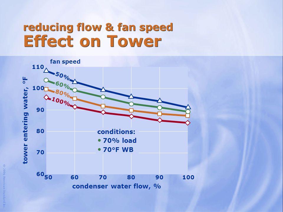 reducing flow & fan speed Effect on Tower