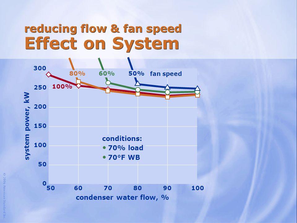 reducing flow & fan speed Effect on System