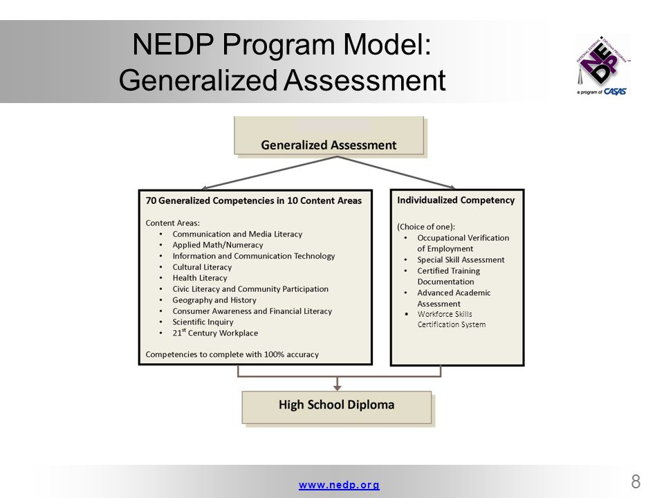 NEDP Program Model: Generalized Assessment