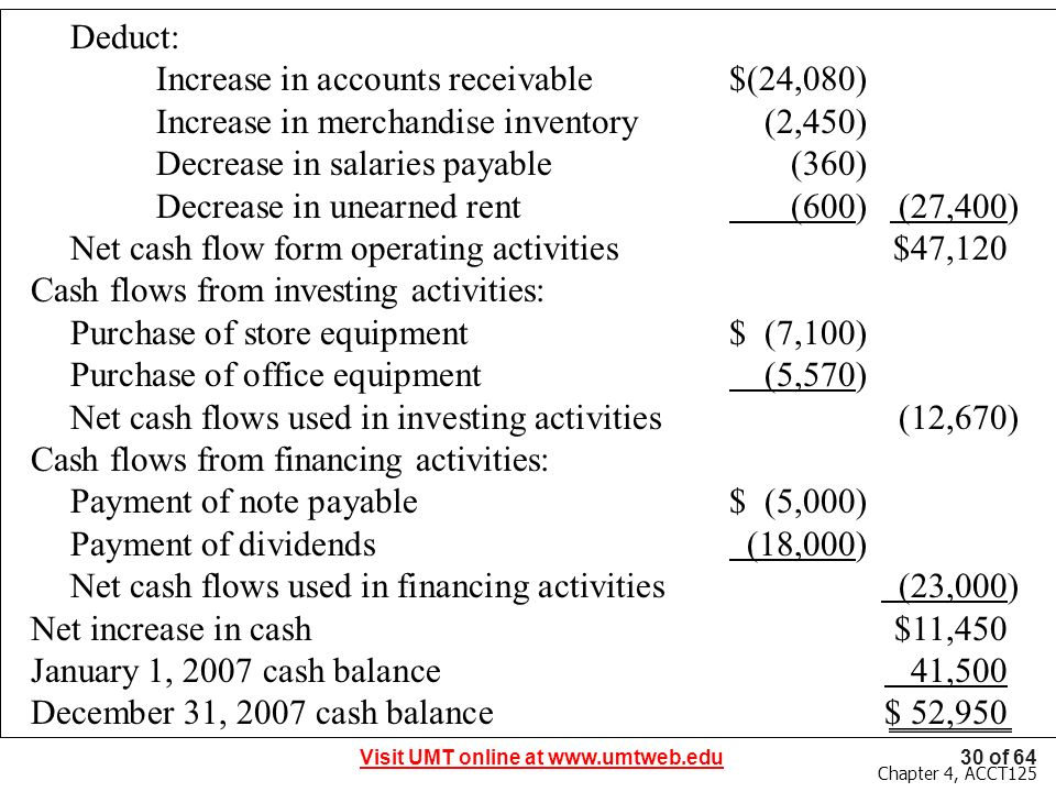 Deduct: Increase in accounts receivable $(24,080) Increase in merchandise inventory (2,450) Decrease in salaries payable (360)