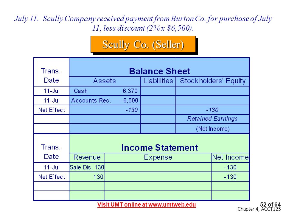 July 11. Scully Company received payment from Burton Co