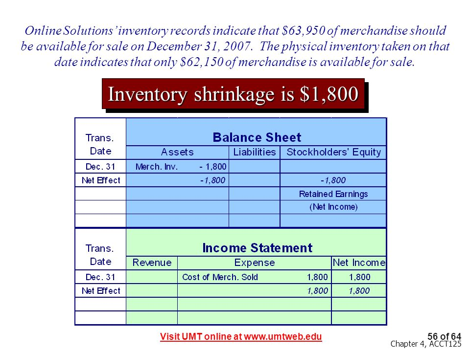 Inventory shrinkage is $1,800