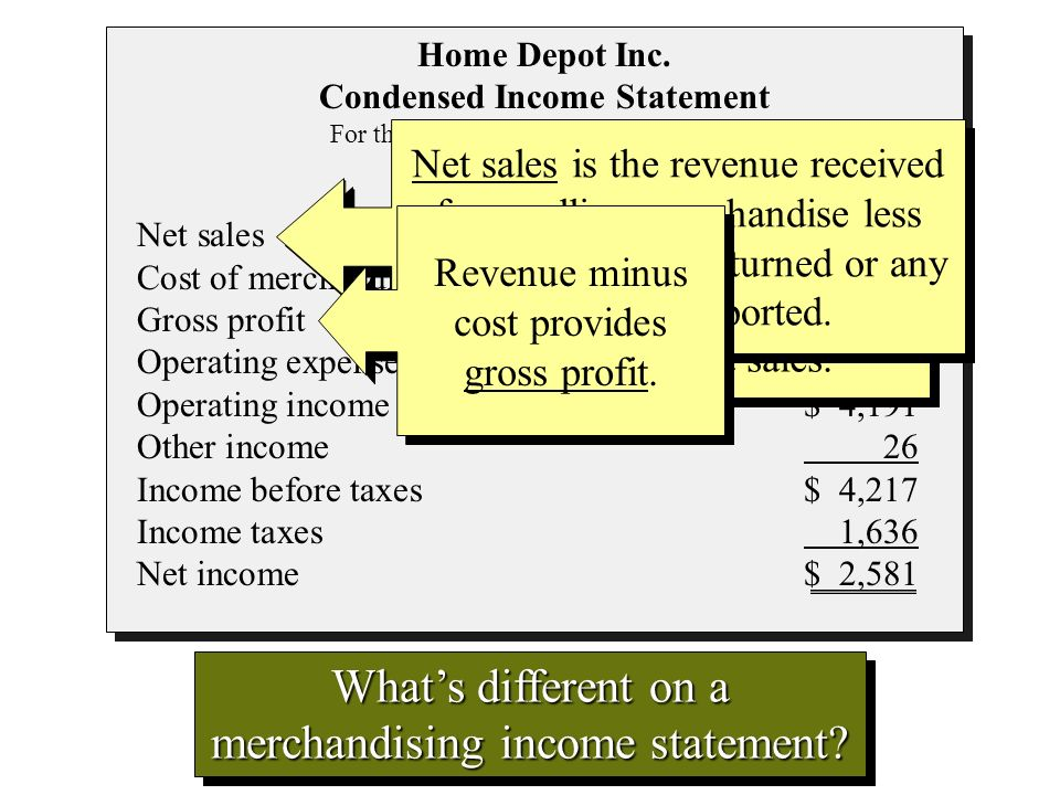 Condensed Income Statement