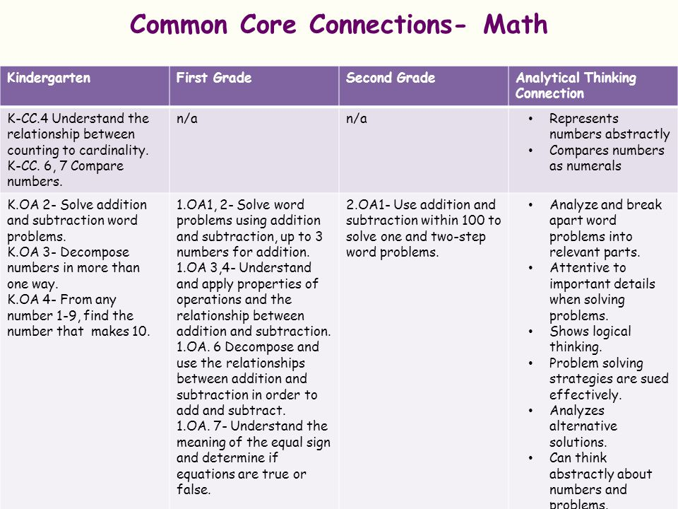 Common Core Connections- Math