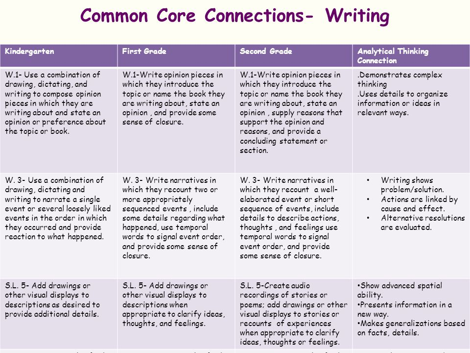 Common Core Connections- Writing
