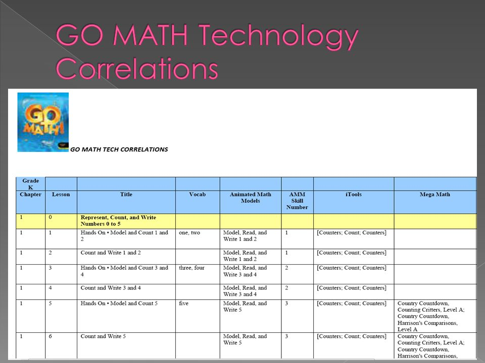 GO MATH Technology Correlations