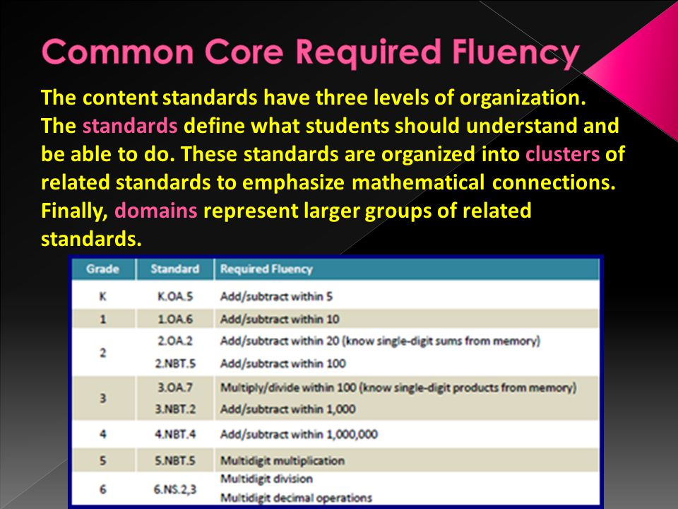 Common Core Required Fluency