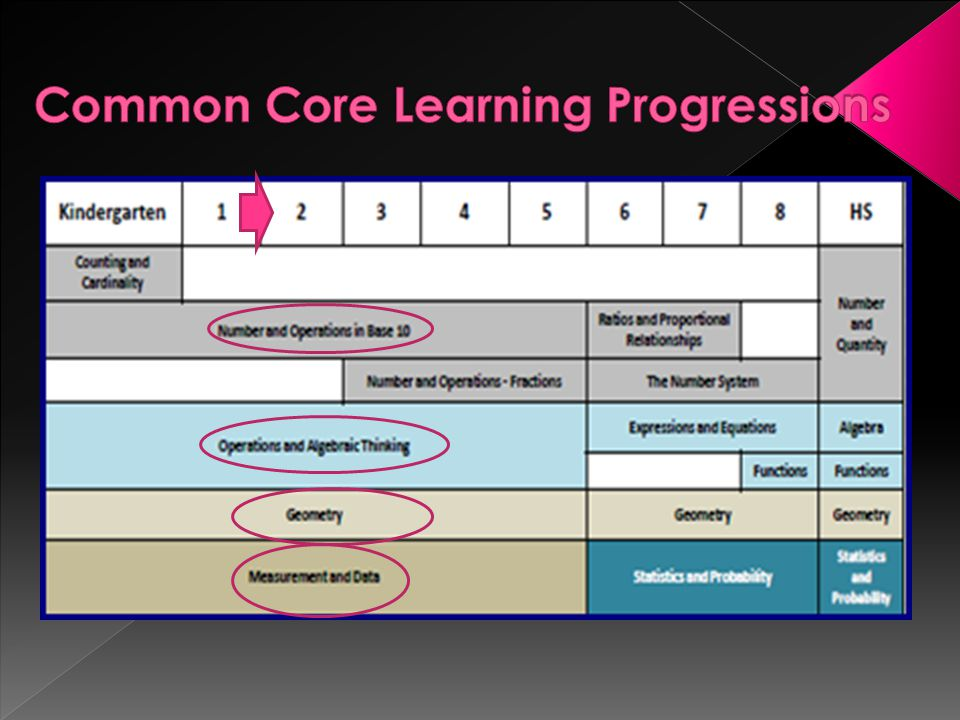 Common Core Learning Progressions