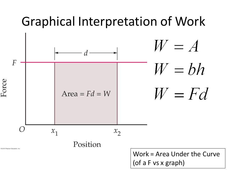 Graphical Interpretation of Work