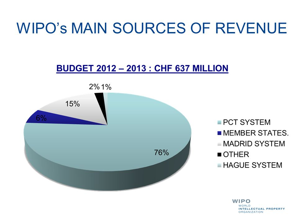 WIPO's MAIN SOURCES OF REVENUE
