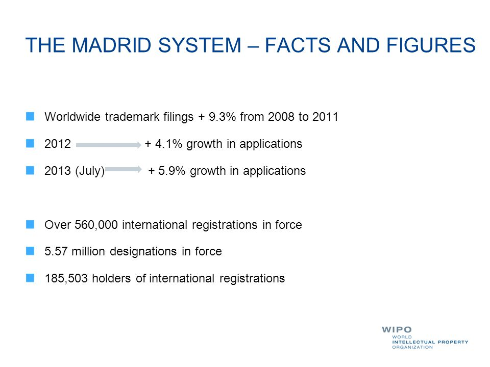 THE MADRID SYSTEM – FACTS AND FIGURES