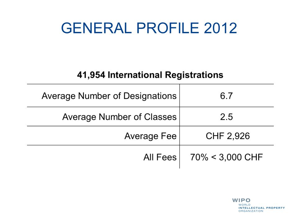 GENERAL PROFILE 2012 Over 80% of our users have rather small portfolios