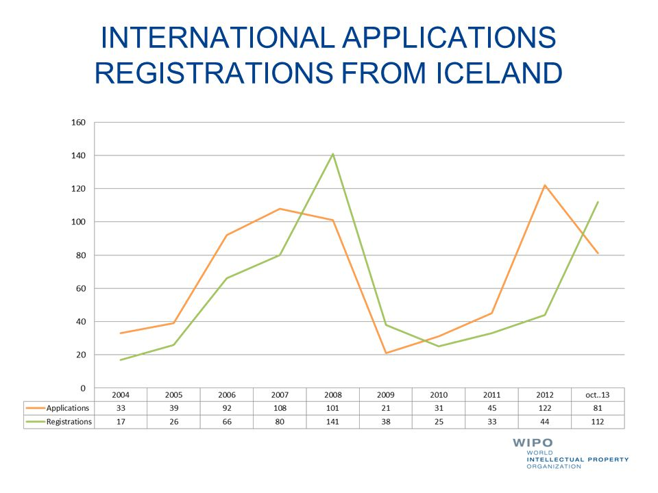 INTERNATIONAL APPLICATIONS REGISTRATIONS FROM ICELAND