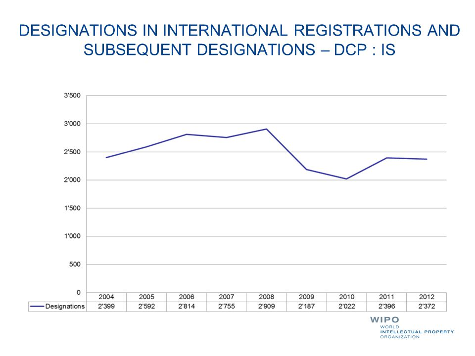 DESIGNATIONS IN INTERNATIONAL REGISTRATIONS AND SUBSEQUENT DESIGNATIONS – DCP : IS