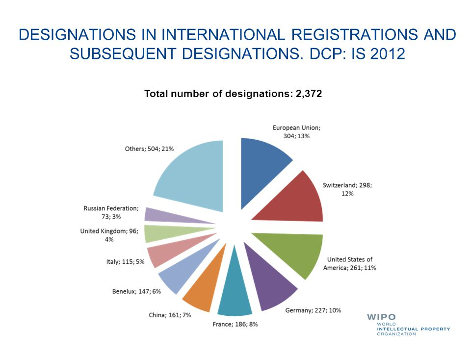 DESIGNATIONS IN INTERNATIONAL REGISTRATIONS AND SUBSEQUENT DESIGNATIONS. DCP: IS 2012